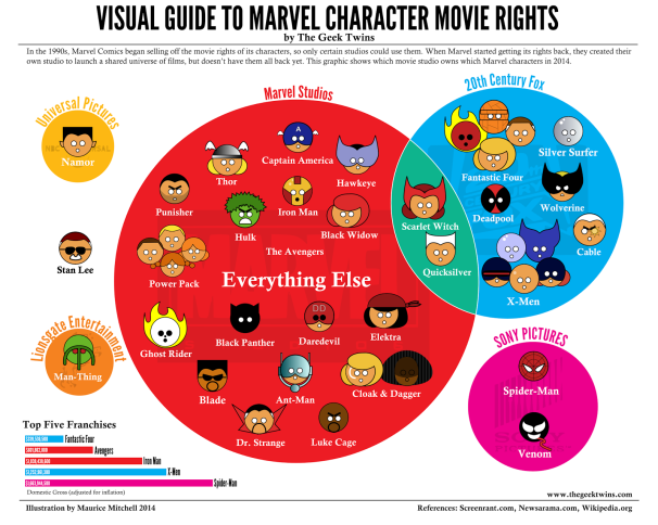 Image result for visual guide marvel rights